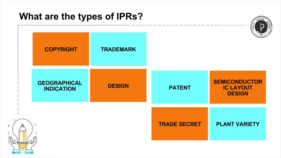 Type of IPRs image