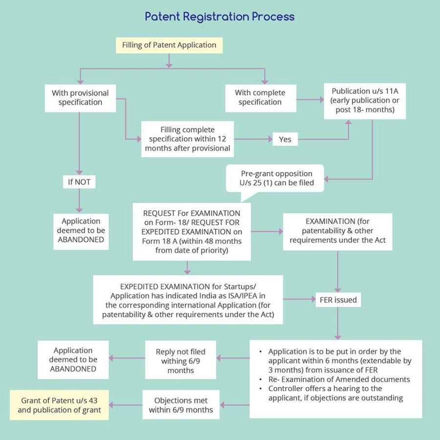 Patent Registration Process