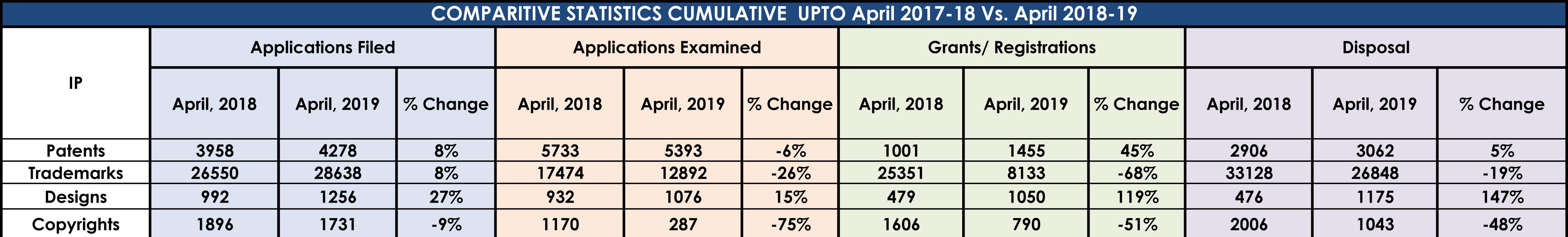 Comparative Analysis Till April 2018 To April 2019