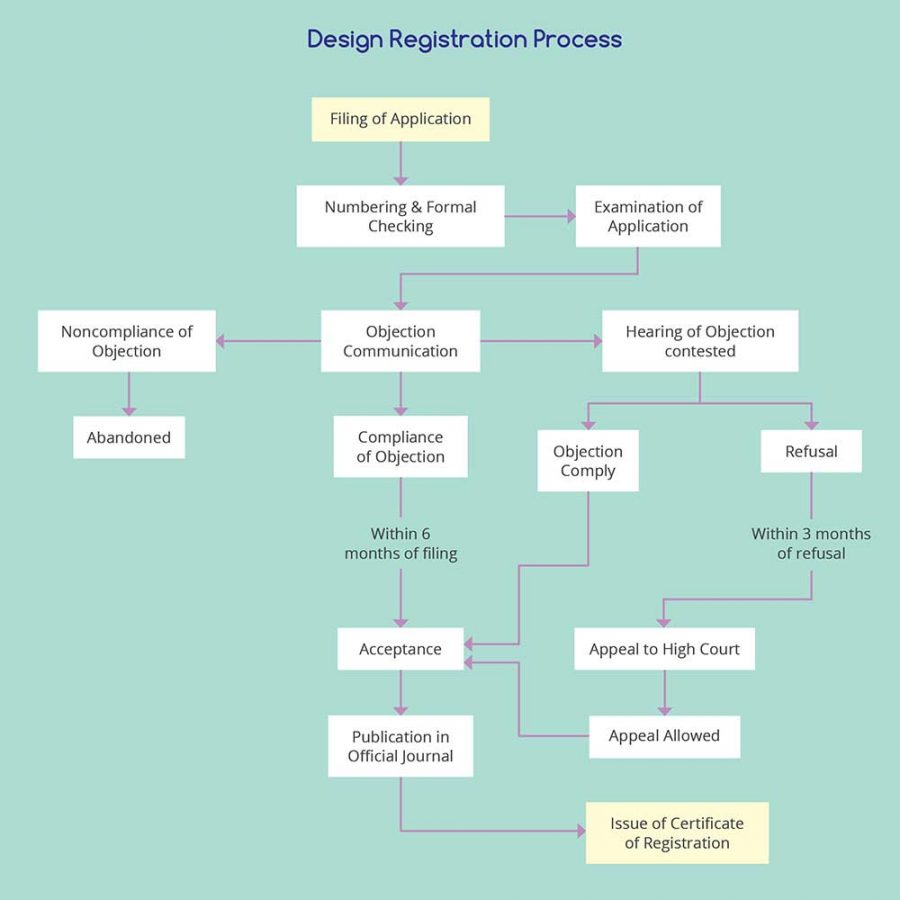 Design Registration Process